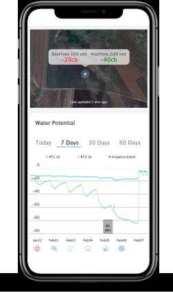 Viridix Analyze-your-field
